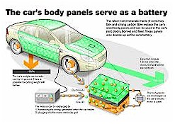 Body Panel Energy Storage